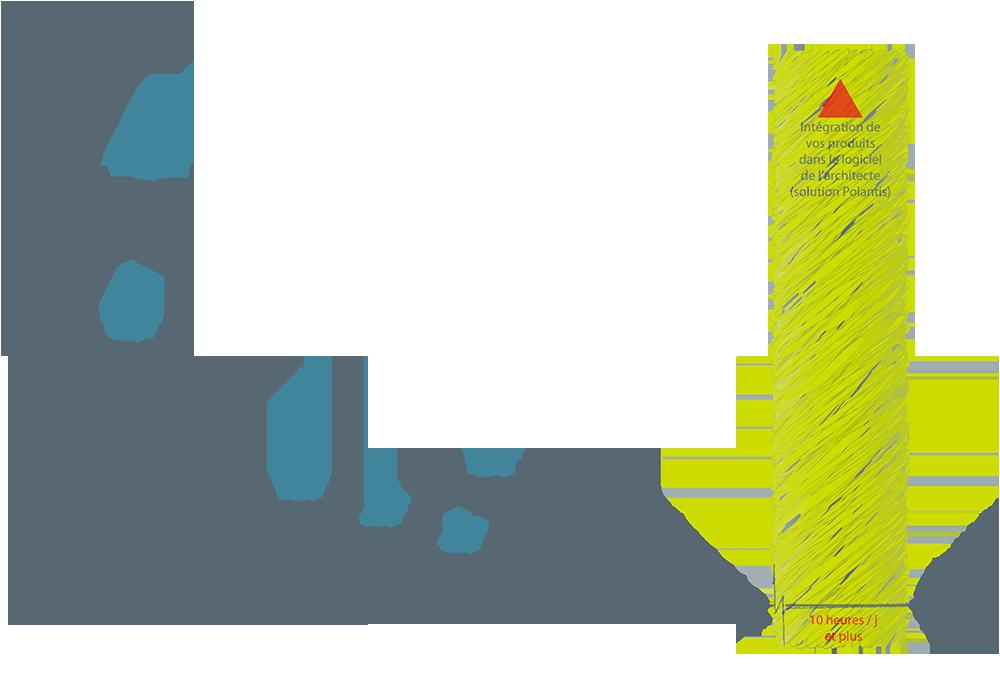 Graphe montrant le retour sur investissement des solutions Polantis