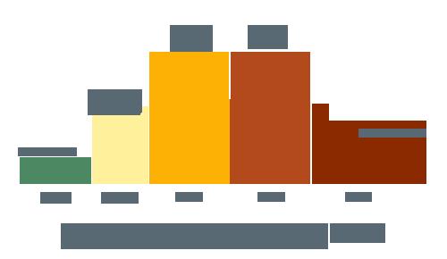 adoption du BIM en France